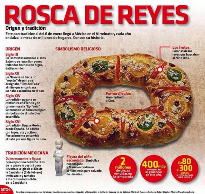 Información Rosca de Reyes